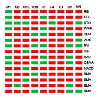 Multiple 15 Indicator Matrix with