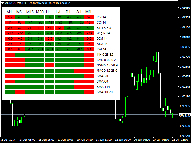 Multiple 15 Indicator Matrix with