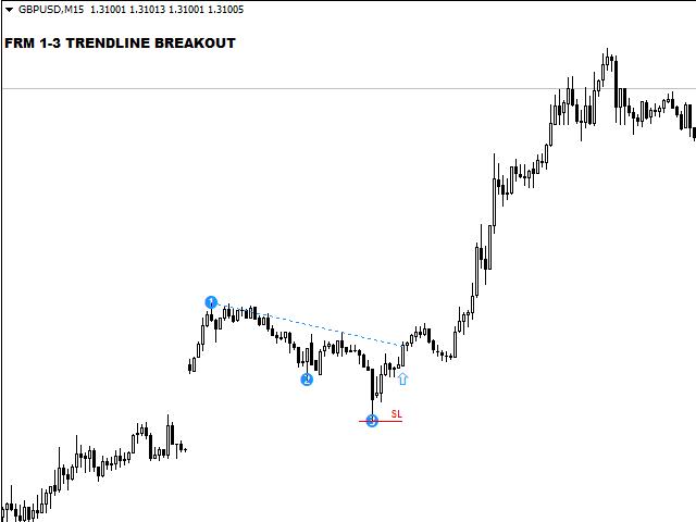 Forex trendline breakout