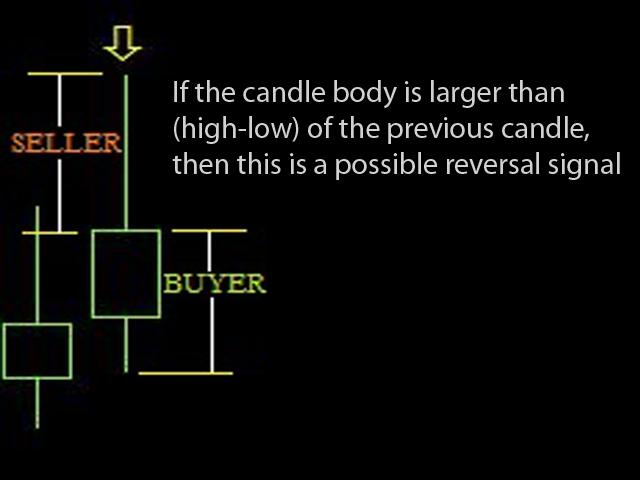 Candle Turn