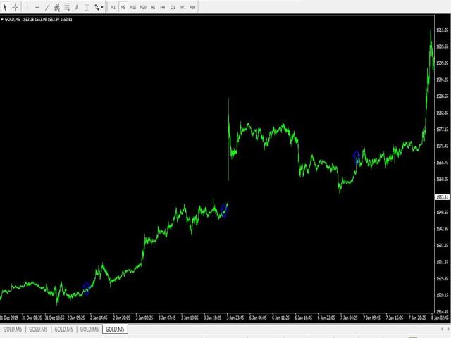 Gold Quick Deals Buy