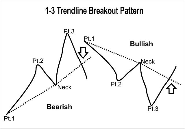One to Three Trendline Breakout