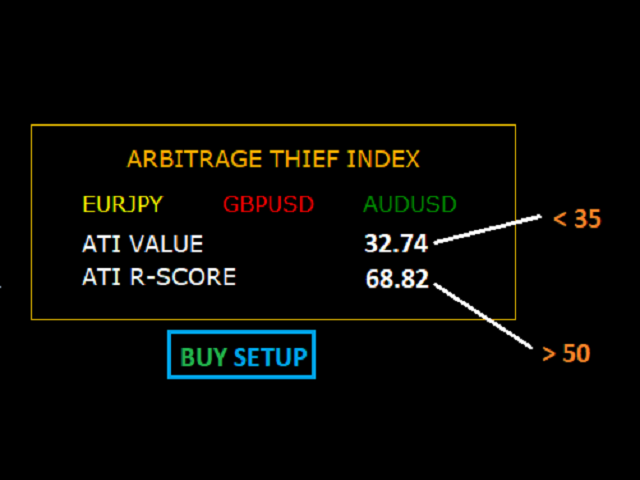 Arbitrage Thief Index