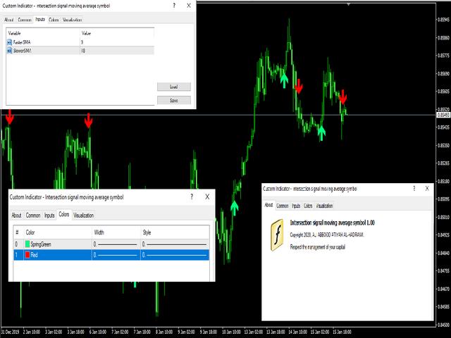 Intersection signal moving average symbol
