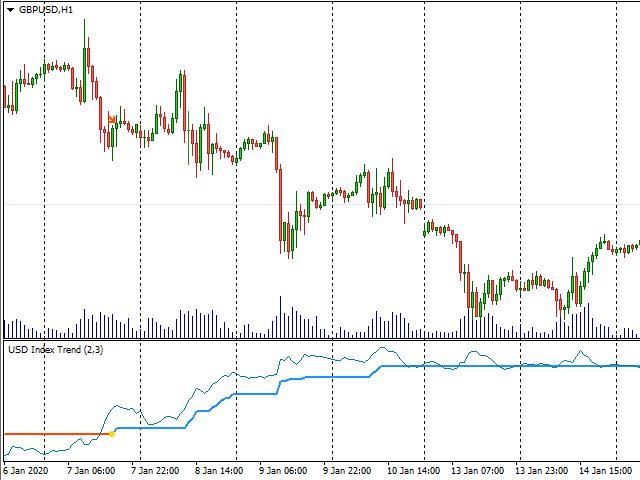 USD Index Trend