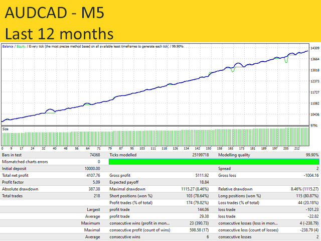 RSI Divergence Trader