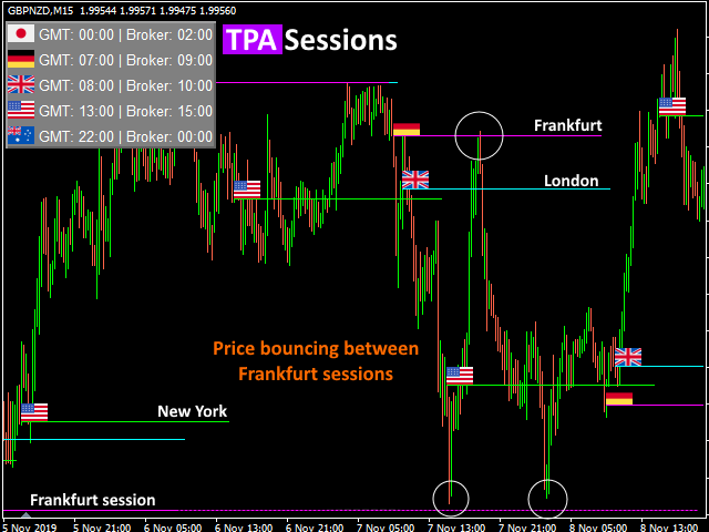 TPA Sessions MT5