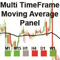 MTF Moving Average Panel