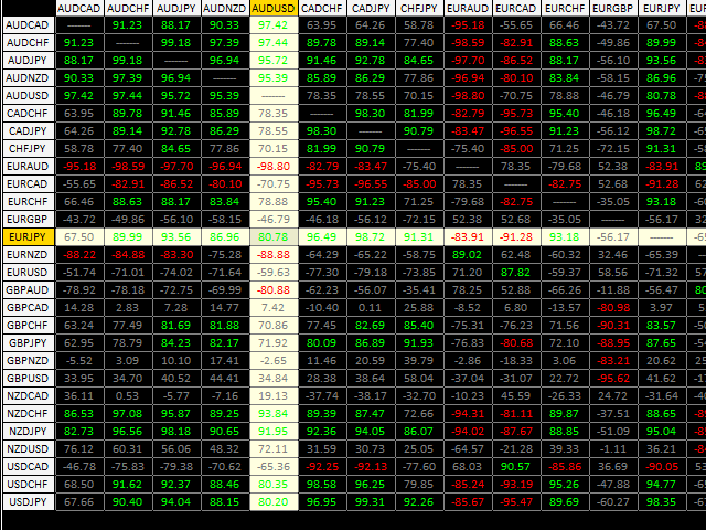 Correlation Table of 28 Currency Pairs