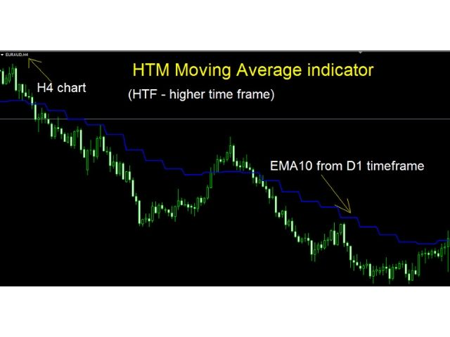 HTF Moving Average