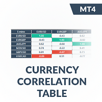 IQ Currency Correlation