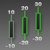 Digitized Candle Length