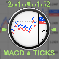 Ticks MACD