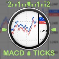 Ticks MACD