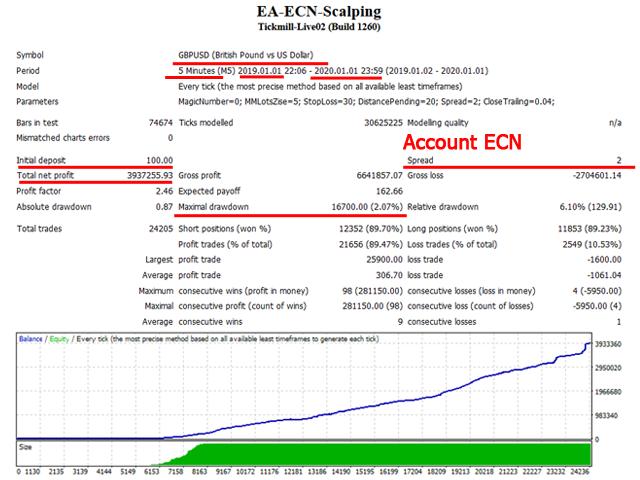 ECN Scalping