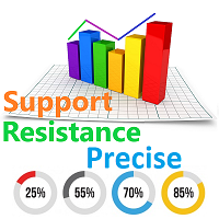Precise Support Resistance