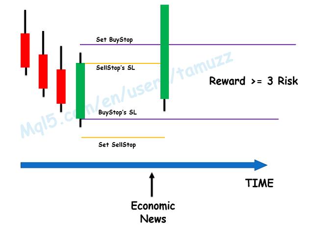Scalp Before Economic News