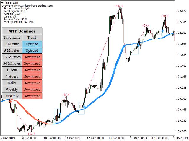 KT Trend Trading Suite MT4