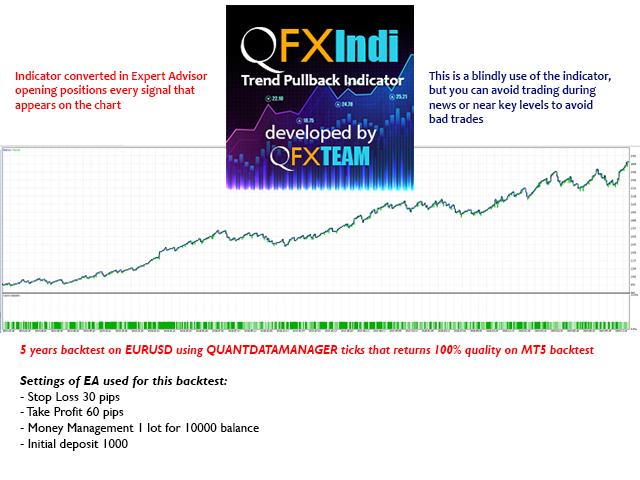 Kaufen Sie Technischer Indikator Qfx Trend Pullback Indicator Mt4