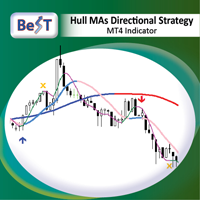 BeST Hull MAs Directional Strategy
