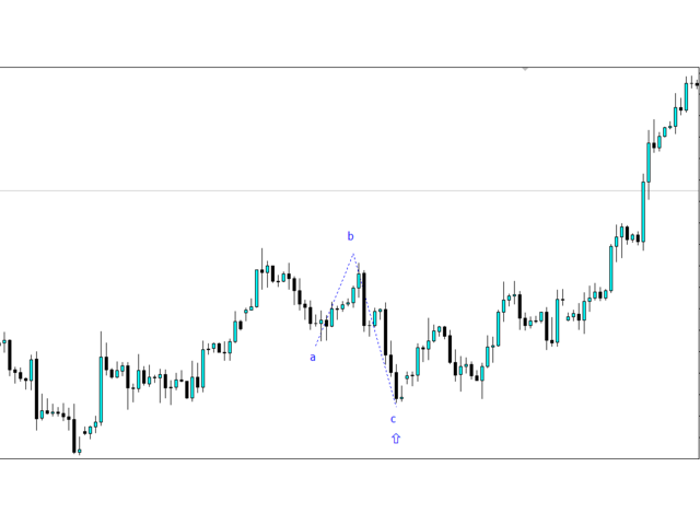 Elliot wave entry