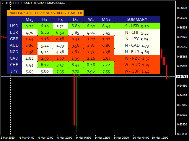 Trend Currency Strength