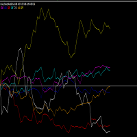 Currency Strength meter with ZAR