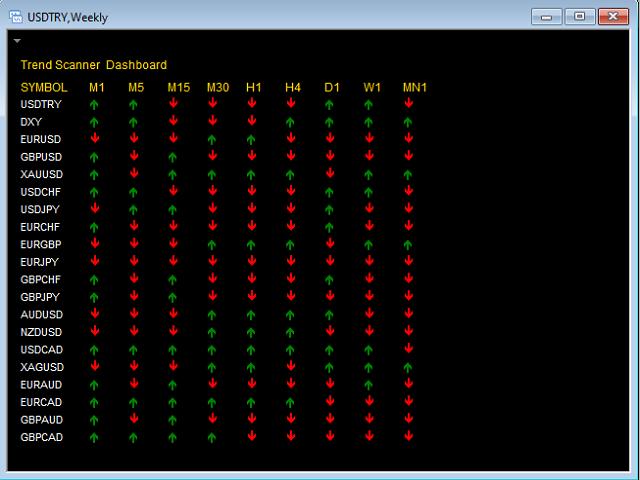 MACD Trend Scanner Dashboard MT5