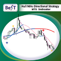 BeST Hull MAs Directional Strategy MT5