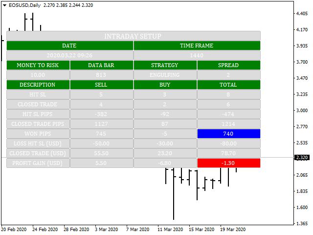 Intraday Intensity Index | Trading Indicators | Motivewave