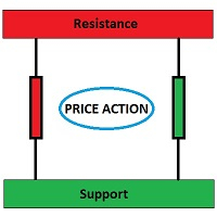 Price Action Support Resistance Levels