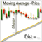 Distance between price and moving average for MT5