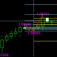 Fibonacci indicator based on fractal