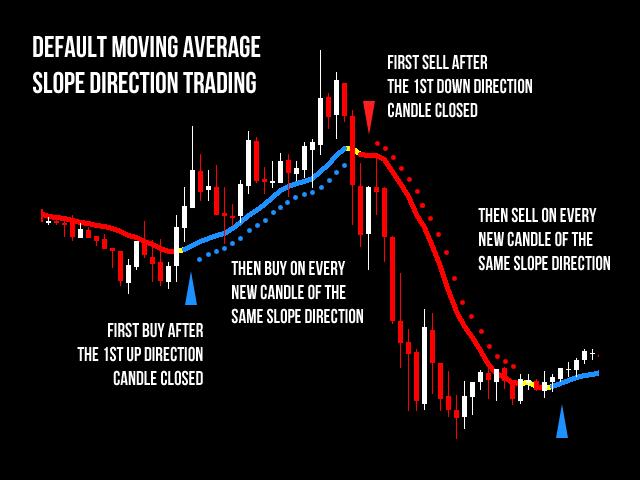 Moving Average EA MT5
