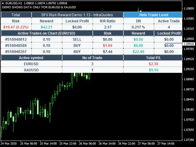 SFX Risk Reward Indicator FREE Version