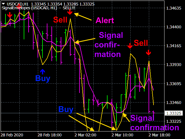 Signal Envelopes USDCAD