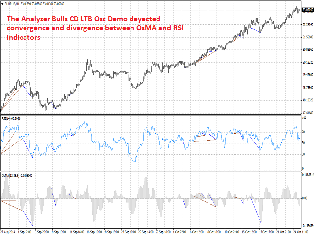 Bulls CD LTB Osc Demo