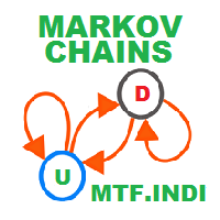 Markov Chains MTF Indicator
