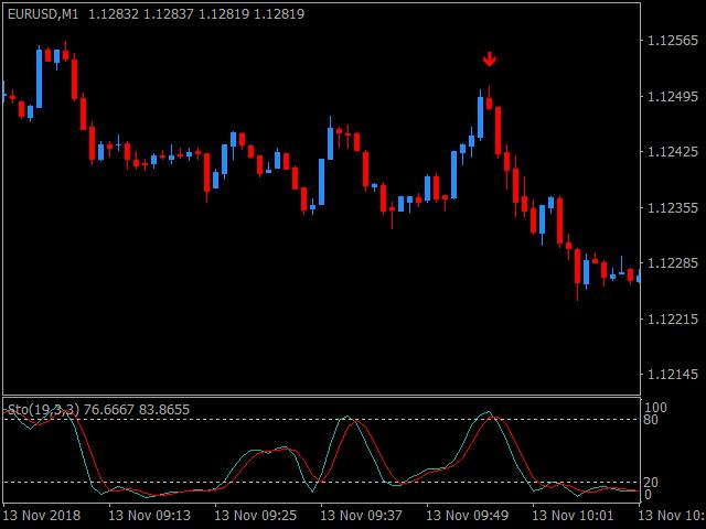 Master Binary Trading Signals