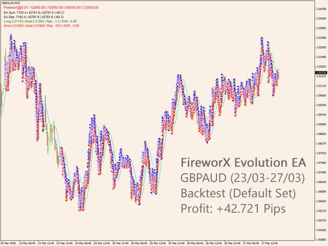 FireworX Evolution