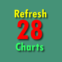 Refresh Twenty Eight Charts