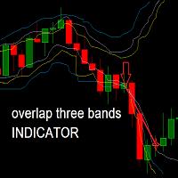 Three Overlapping Bollinger Indicator
