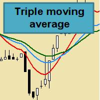 Triple Moving Average EA MT4