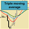 Triple Moving Average EA MT4