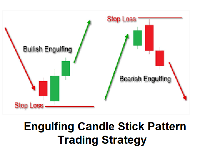 Engulfing Candlestick Pattern Scanner