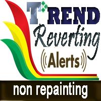 Trend Reverting Indicator USDJPY