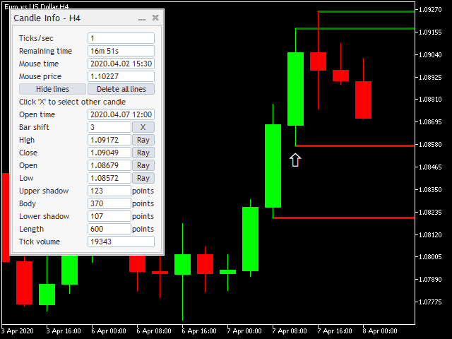 Candle info and trendlines for OHLC