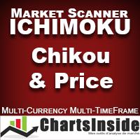 CI DashBoard Ichimoku Chikou And Price