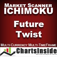 CI DashBoard Ichimoku Future Twist