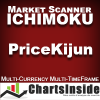 CI DashBoard Ichimoku Price Kijun